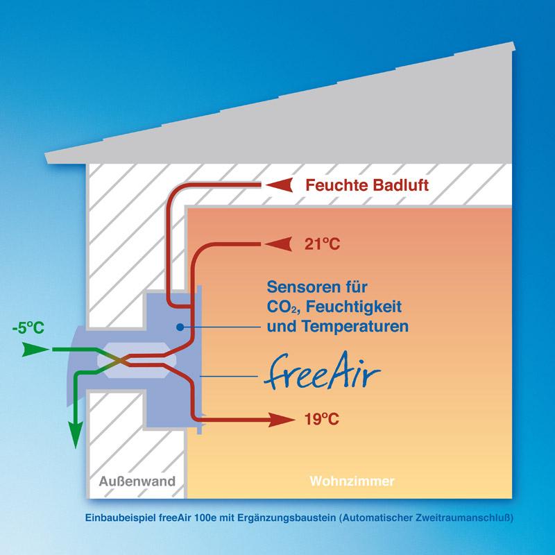 Hohe Effizienz mit freeAir100 Lüftungssystem mit Wärmerückgewinnung