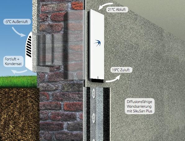 Mauerwerkssanierung mit Lüftungssystem freeAir100