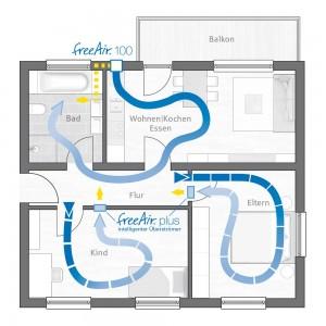 Sanierung mit Wohnraumlüftung freeAir 100 und Überströmer freeAir plus