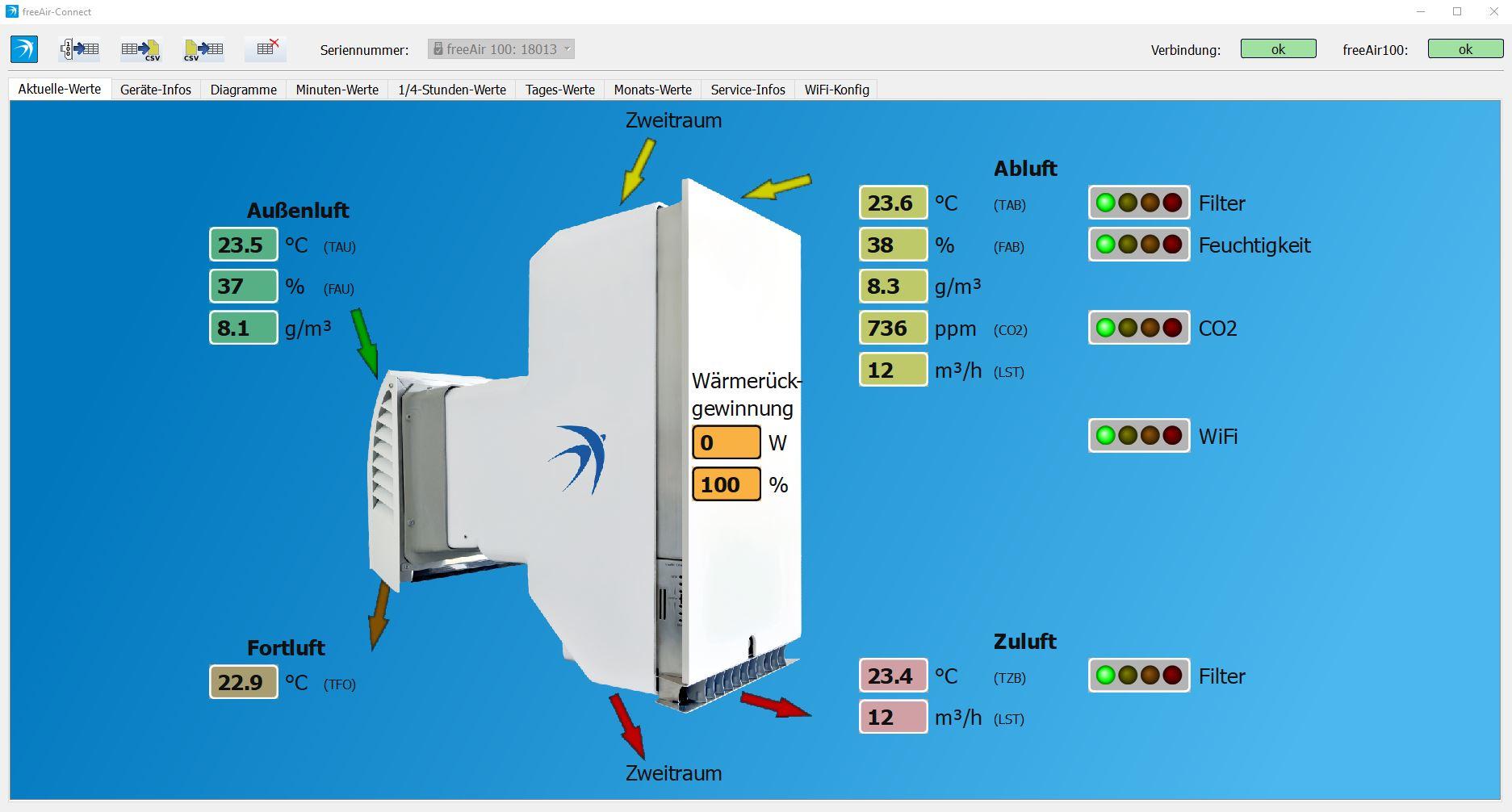 freeAir Connect bietet vielfältige Lüftungs-Daten im Überblick.