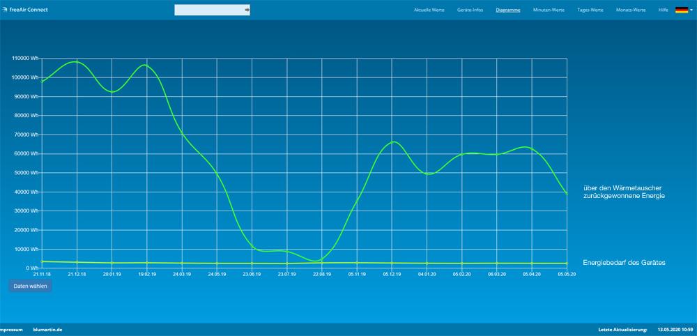 Die Software freeAir Connect des Lüftungsherstellers bluMartin bietet einen detailierten Überblick aller Luftparameter und energetische Werte. Die Software wird zur Lüftung kostenlos zur Verfügung gestellt. Bis dato ist die Software die umfangreichste in dieser Sparte.