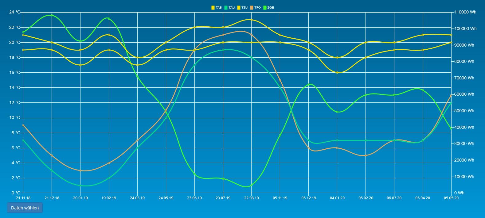 Für das Lüftungssystem freeAir sind ab sofort detailierte Diagramme kostenlos zur Verfügung.